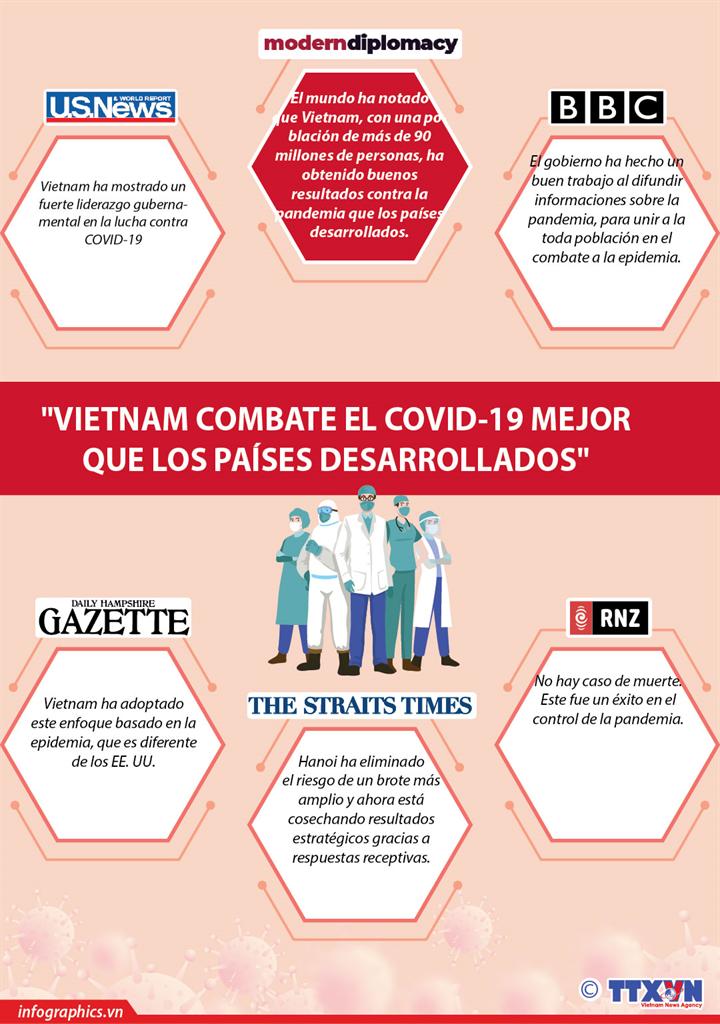 Vietnam combate el covid mejor que los paises desarrollados