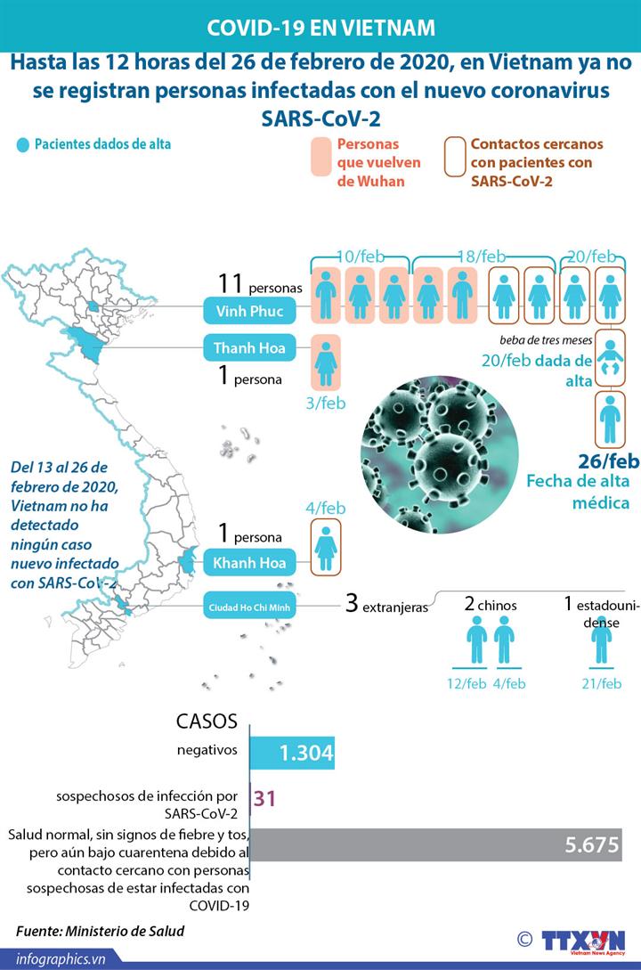 Coronavirus-vietnam-actualizacion